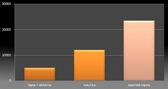 Japonský topol - graf shrnuje průměrný zisk za sezónu z jednoho hektaru. V případě Japonských topolů se průměr vztahuje ke konci životnosti plantáže.